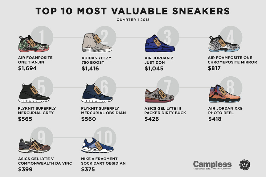 highsnobiety-most-expensive-sneakers-2015-q1-1