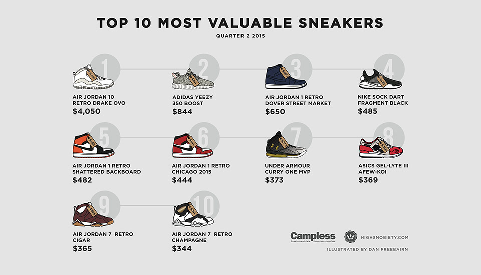 most-expensive-sneakers-2015-q2-1