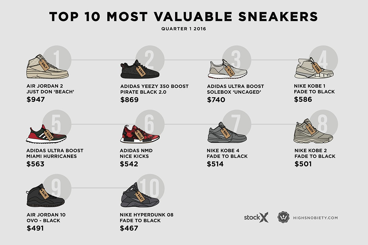 most-expensive-sneakers-2016-q1-01